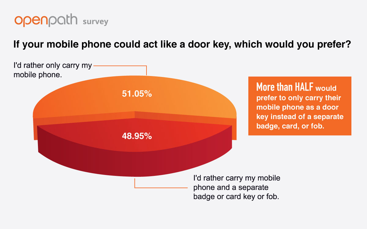 Survey result: 51.05% of office workers would prefer to only carry their mobile phone as a door key instead of a separate badge, card, or fob.