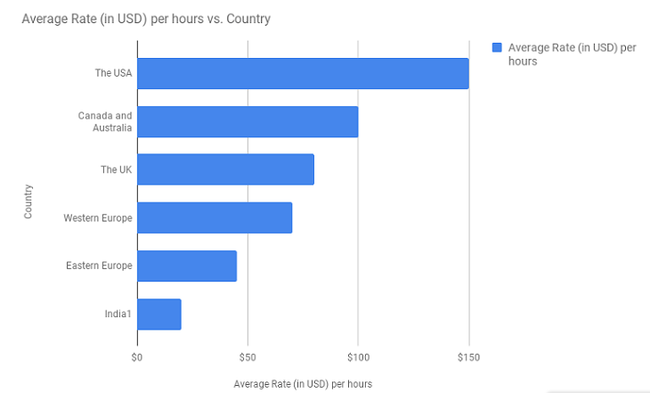 cost-per-country