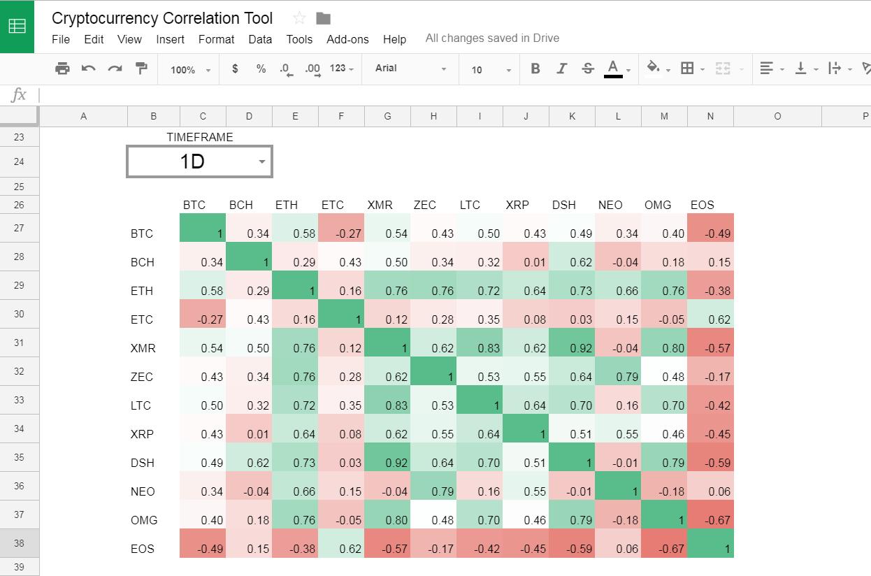 Forex correlation spreadsheet