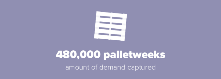 480000 palletweeks of demand