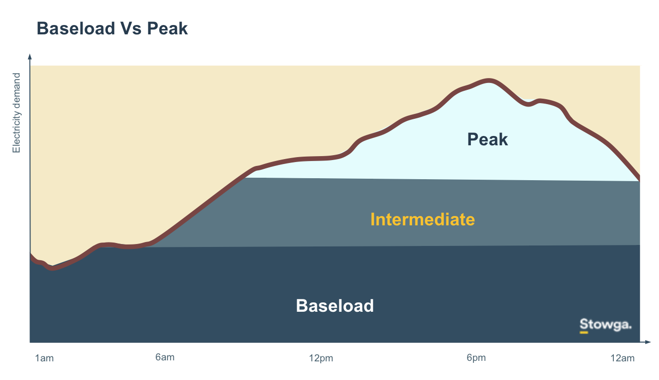 Baseload Vs Peak