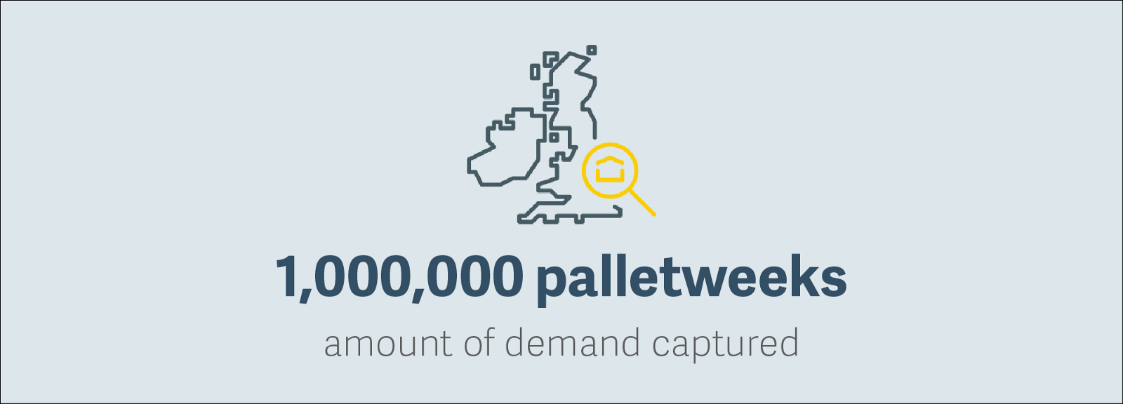 1000000 Palletweeks of demand captured