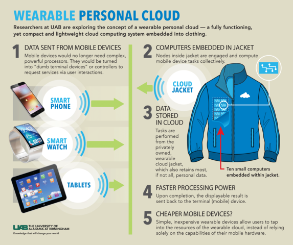 Wearable Cloud Infographic