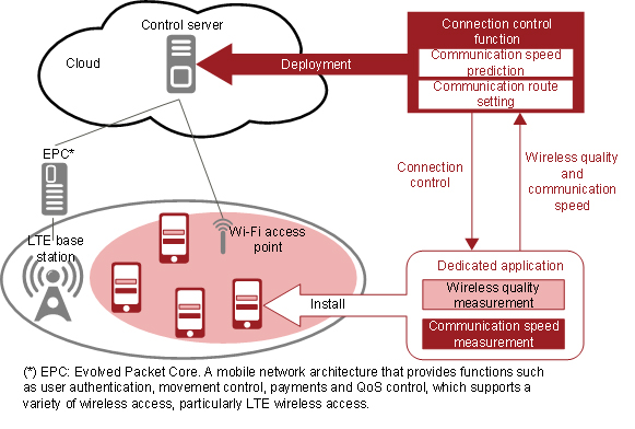 Fujitsu connection control technology diagram (cr)