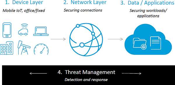 AT&T IoT Security (cr)