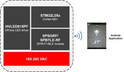 [STMicroelectronics SmartHomeLightingRefDesign Figure1 cr]
