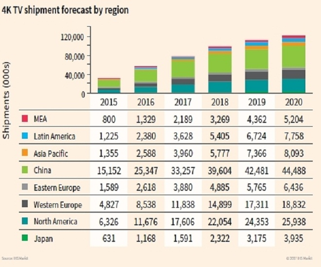 IHS Markit forecast-4K TV by region fig1 (cr)