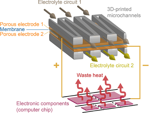 Micro flow battery to power future computer chips - EDN Asia