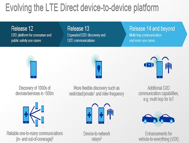 LTE Direct cr