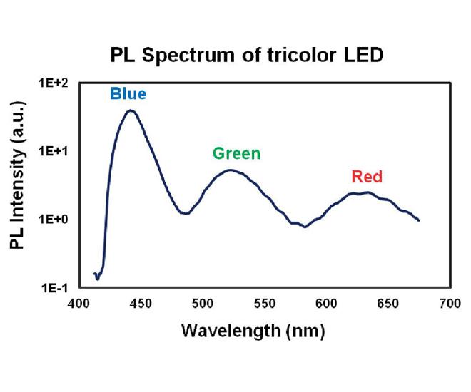 [photoluminescence emissions tricolour LED wafer diagram (cr)]