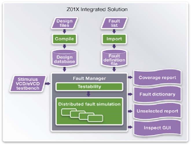 Synopsis z01x solution diagram cr