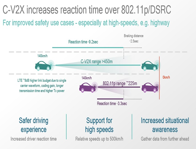 Qualcomm pits C-V2X vs DSRC Original cr