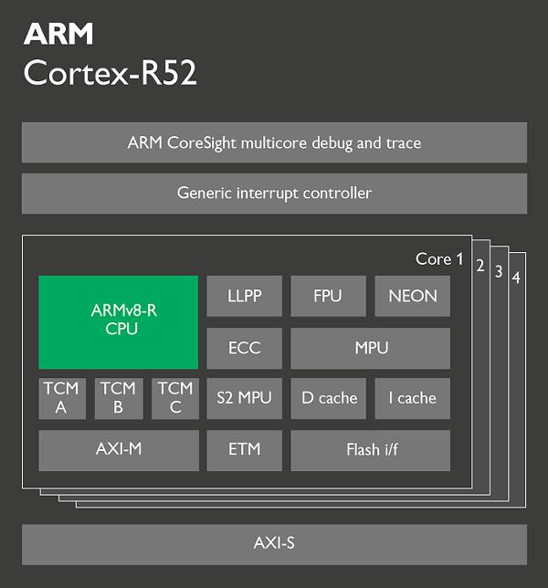 [ARM Cortex 52 (cr)]