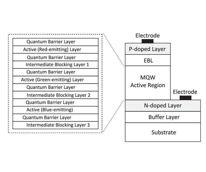 [monolithic tricolour InGaN-based LED diagram (cr)]