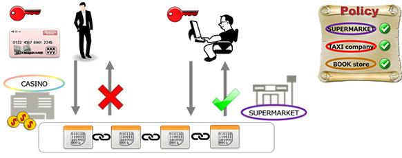 [Fujitsu blockchain 01 (cr)]
