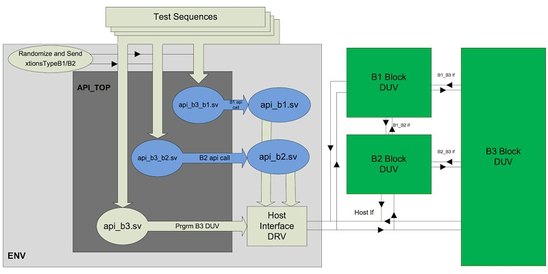 API DV cluster level fig3 (cr)