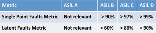 Synopsys ASIL levels (cr)