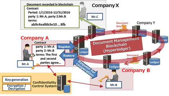 [Fujitsu blockchain 02 (cr)]