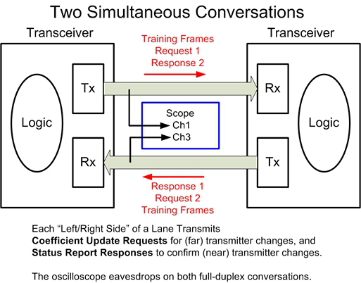 [Tektronix PAM4 measure-system (cr)]