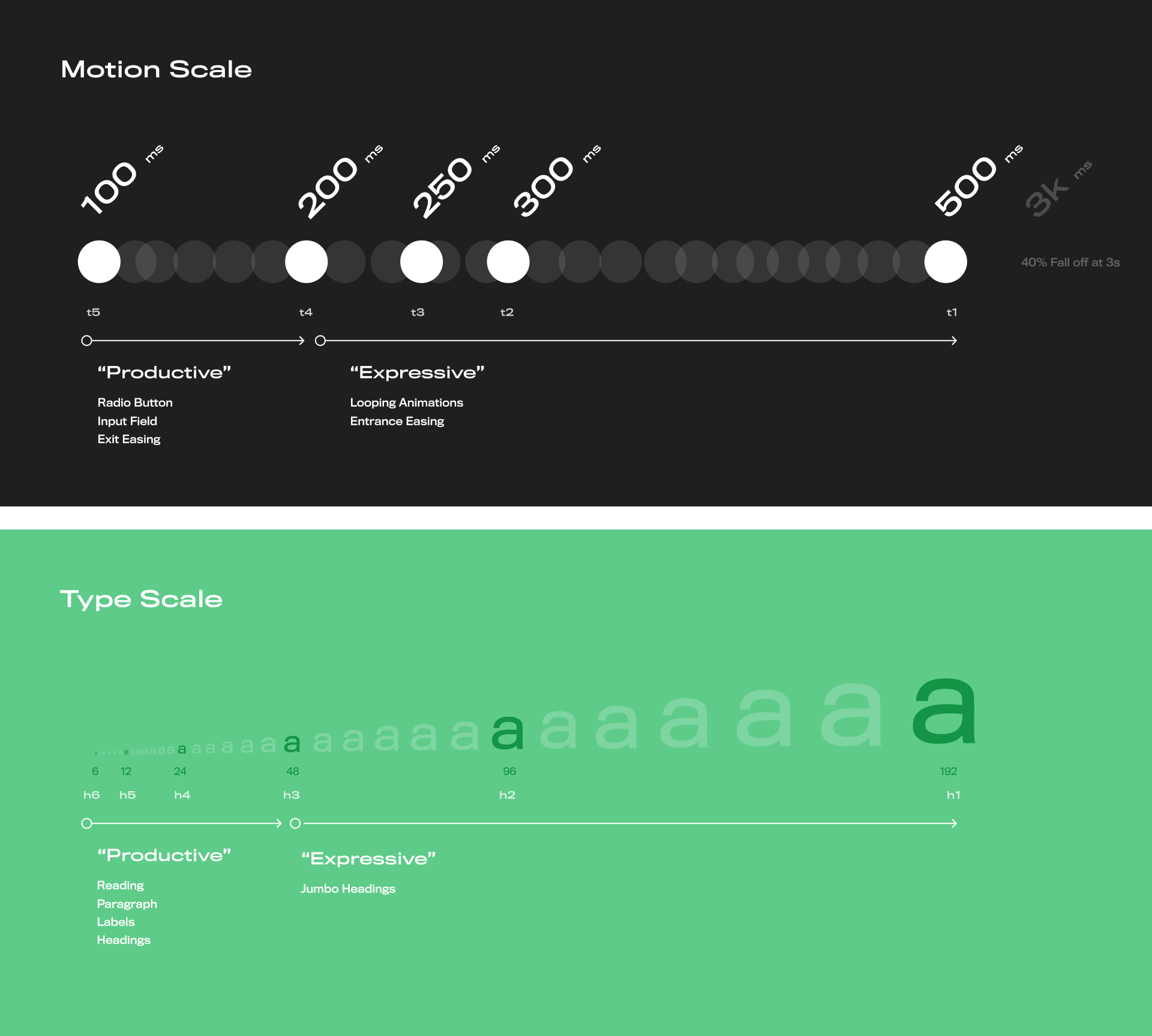 Motion Scales