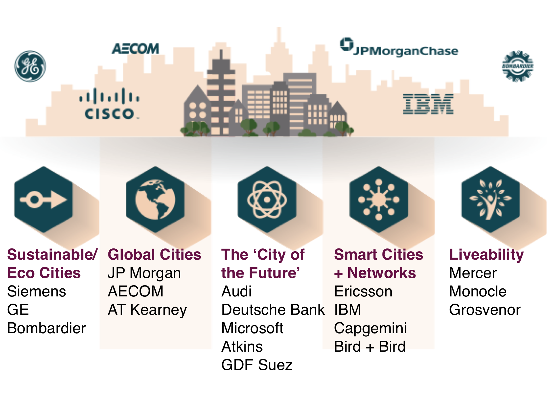 Cities, Business & Capital | The Business Of Cities