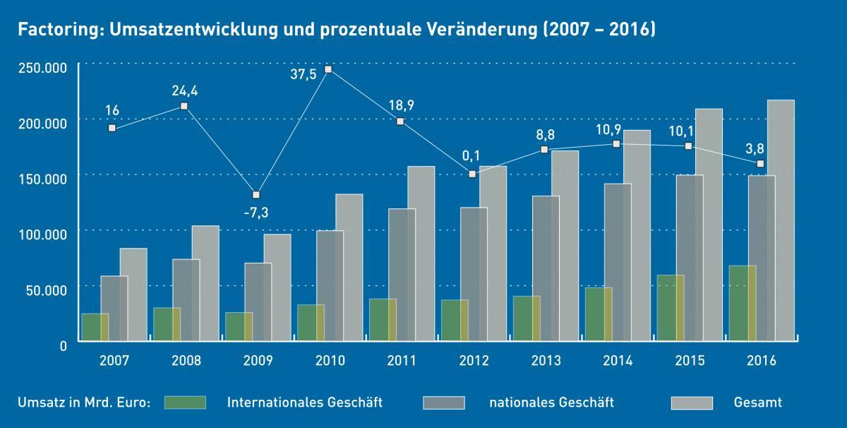 Factoring Umsatzentwicklung nationales und internationales Geschäft 2007 bis 2016