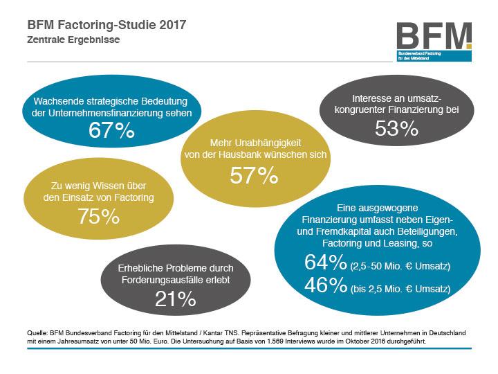 BFM Factoring-Studie 2017