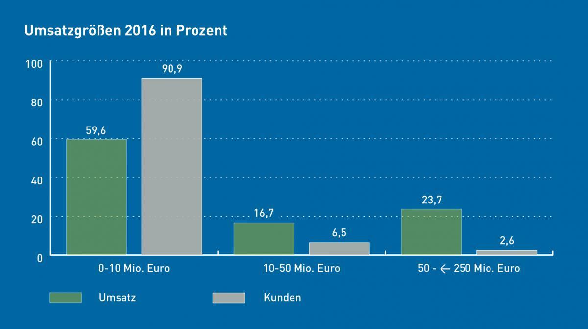 Factoring Umsatzgrößen im Vergleich zu Kunden 2016