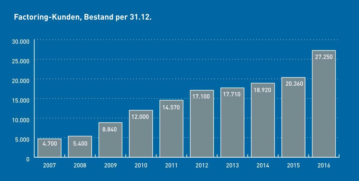 Anzahl der Factoringkunden von 2007 bis 2016