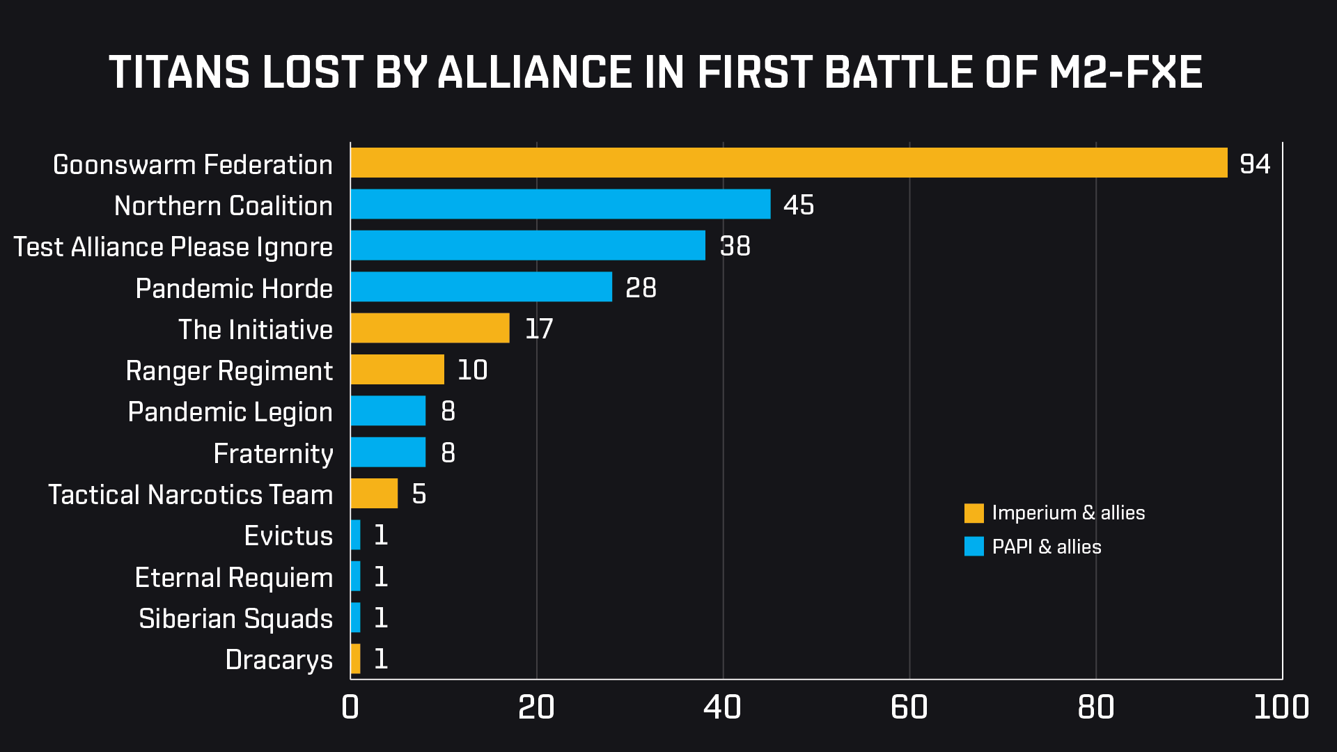 M2 Titans lost by Alliance