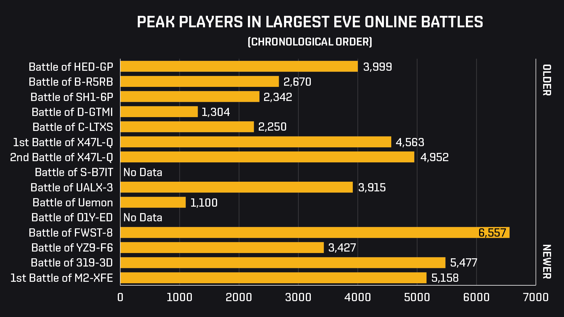 M2 Peak Players in System