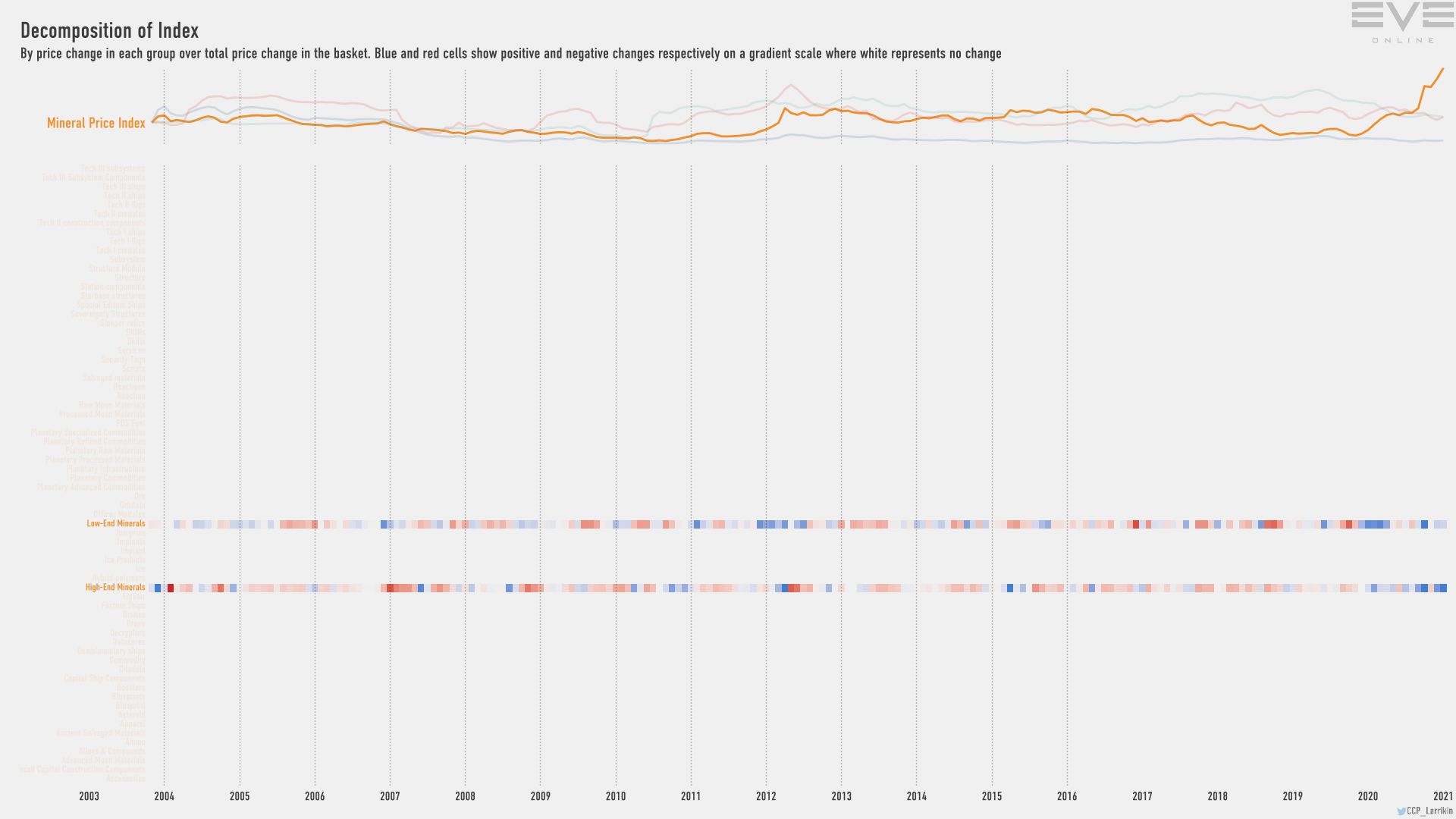 Jan2021 Index Decomp Mineral Price Index