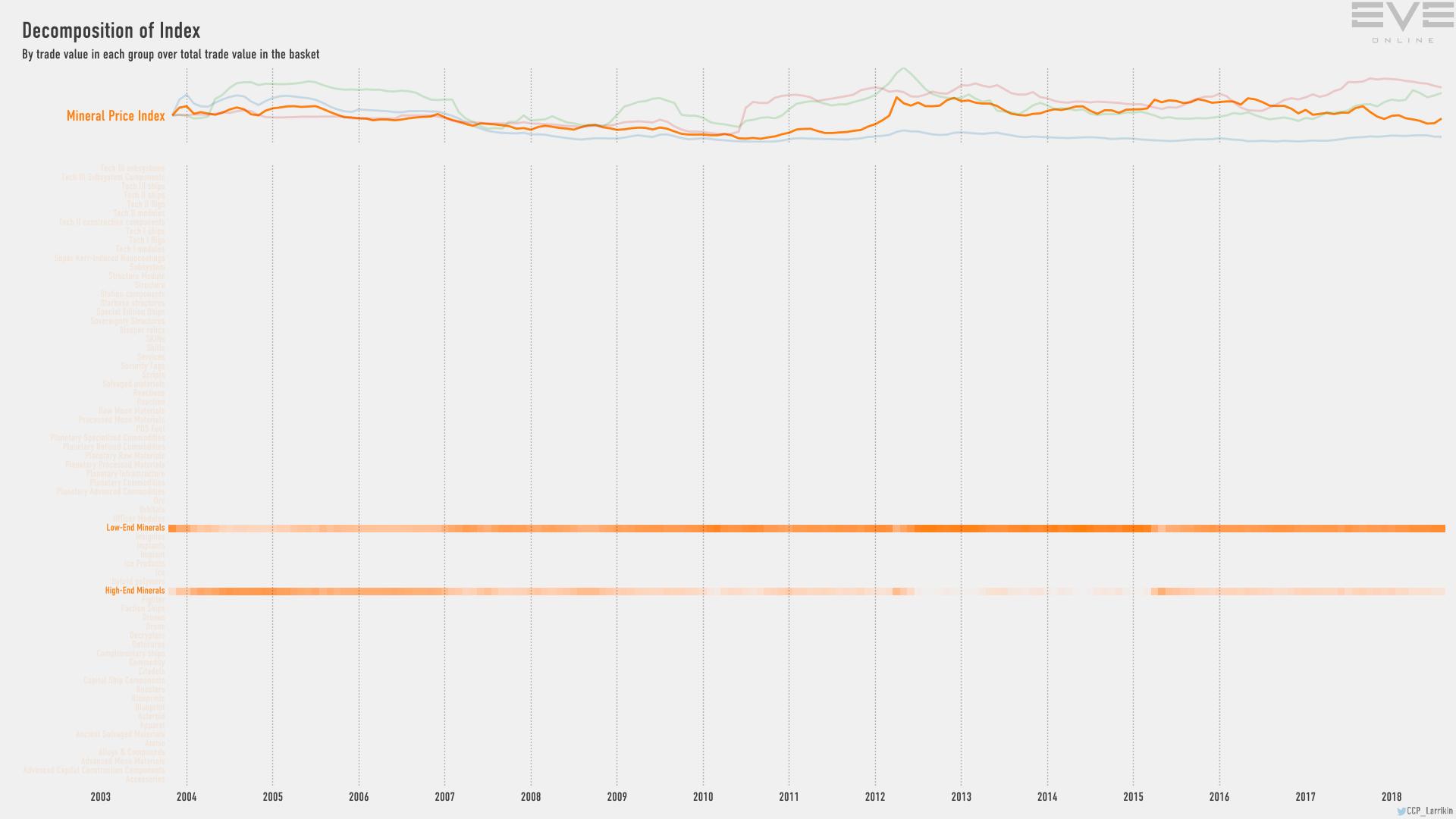 9fb index.value.decomp.MineralPriceIndex