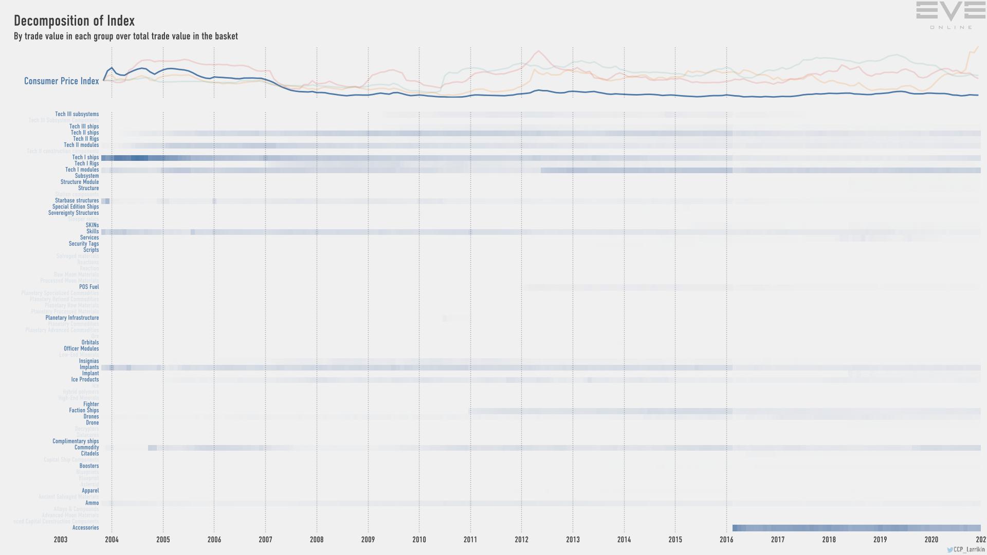 9eb index.value.decomp.ConsumerPriceIndex