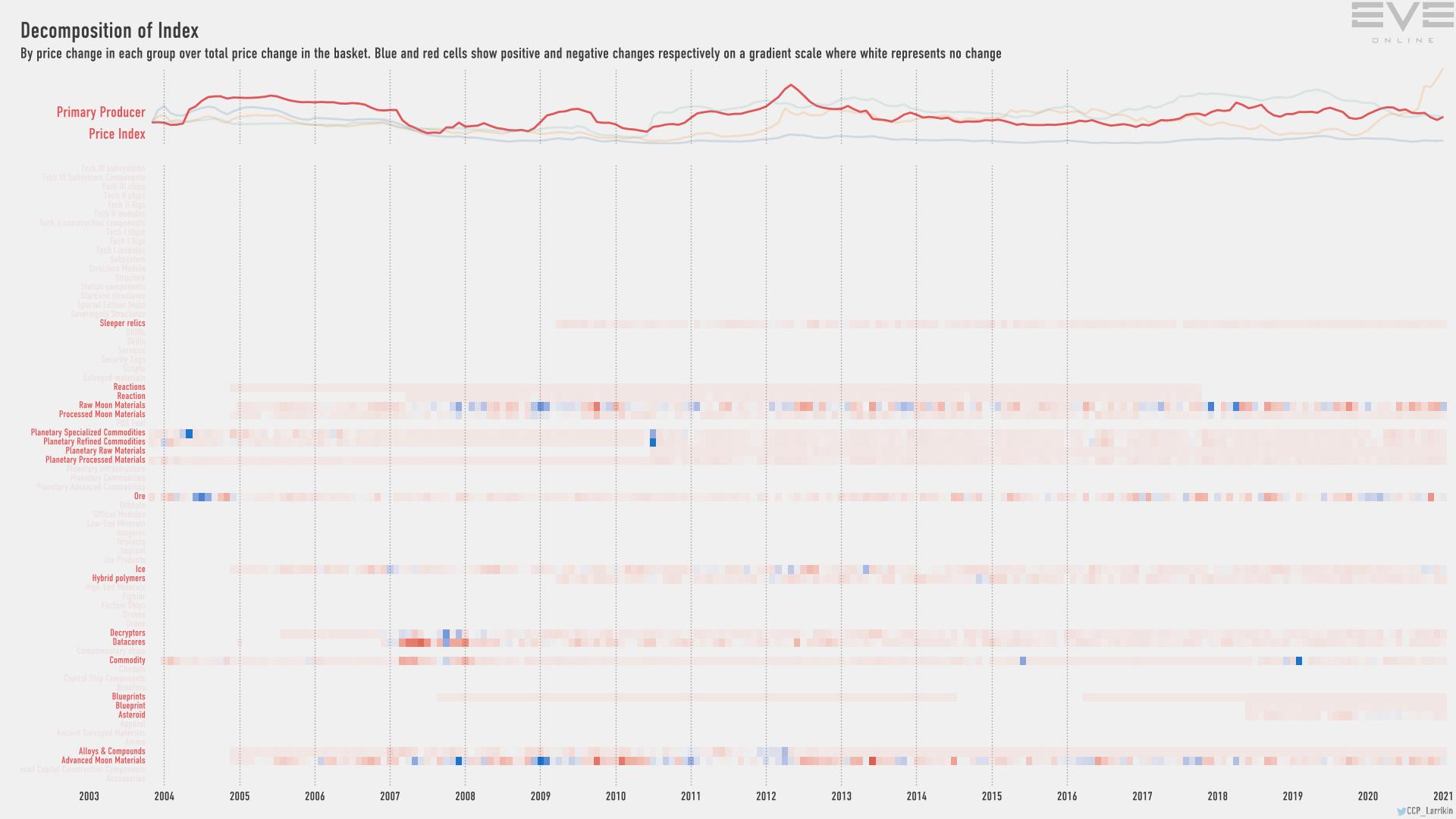 Jan2021 Index Decomp Primary Producer Price Index