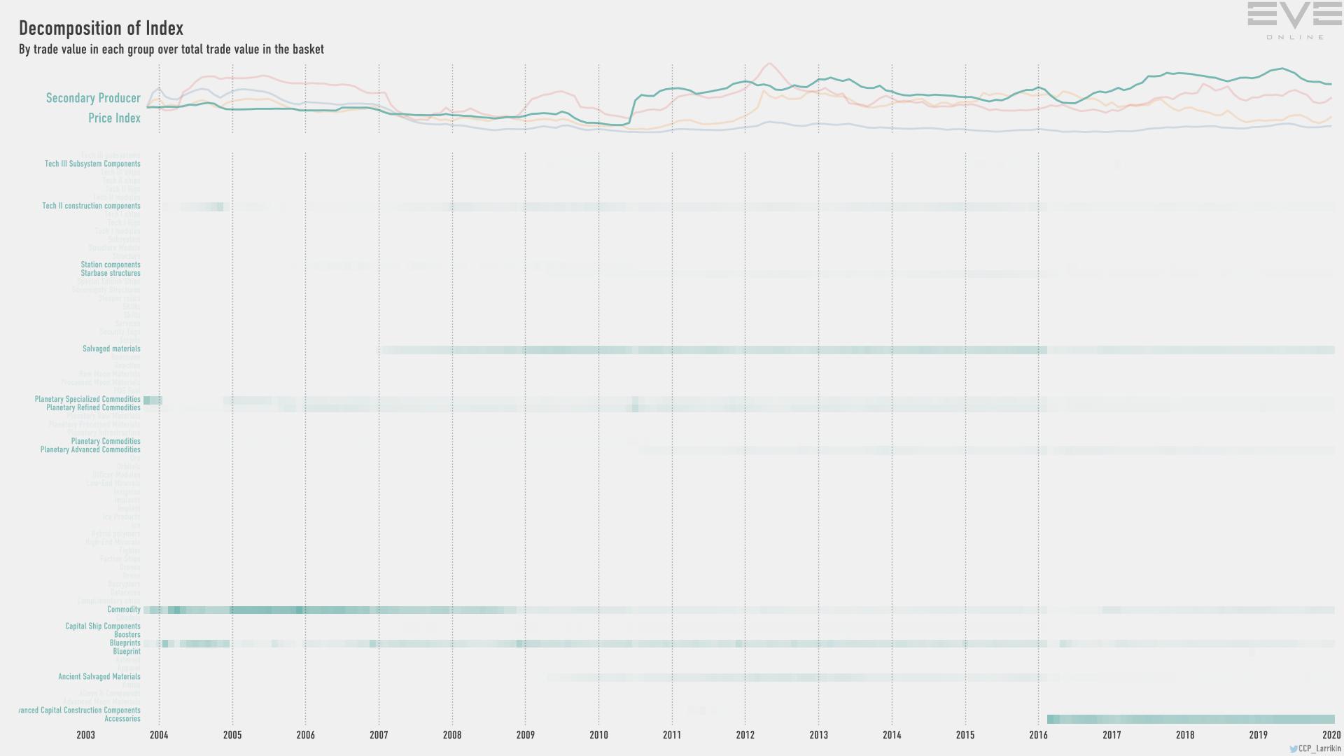 9hb index.value.decomp.SecondaryProducerPriceIndex