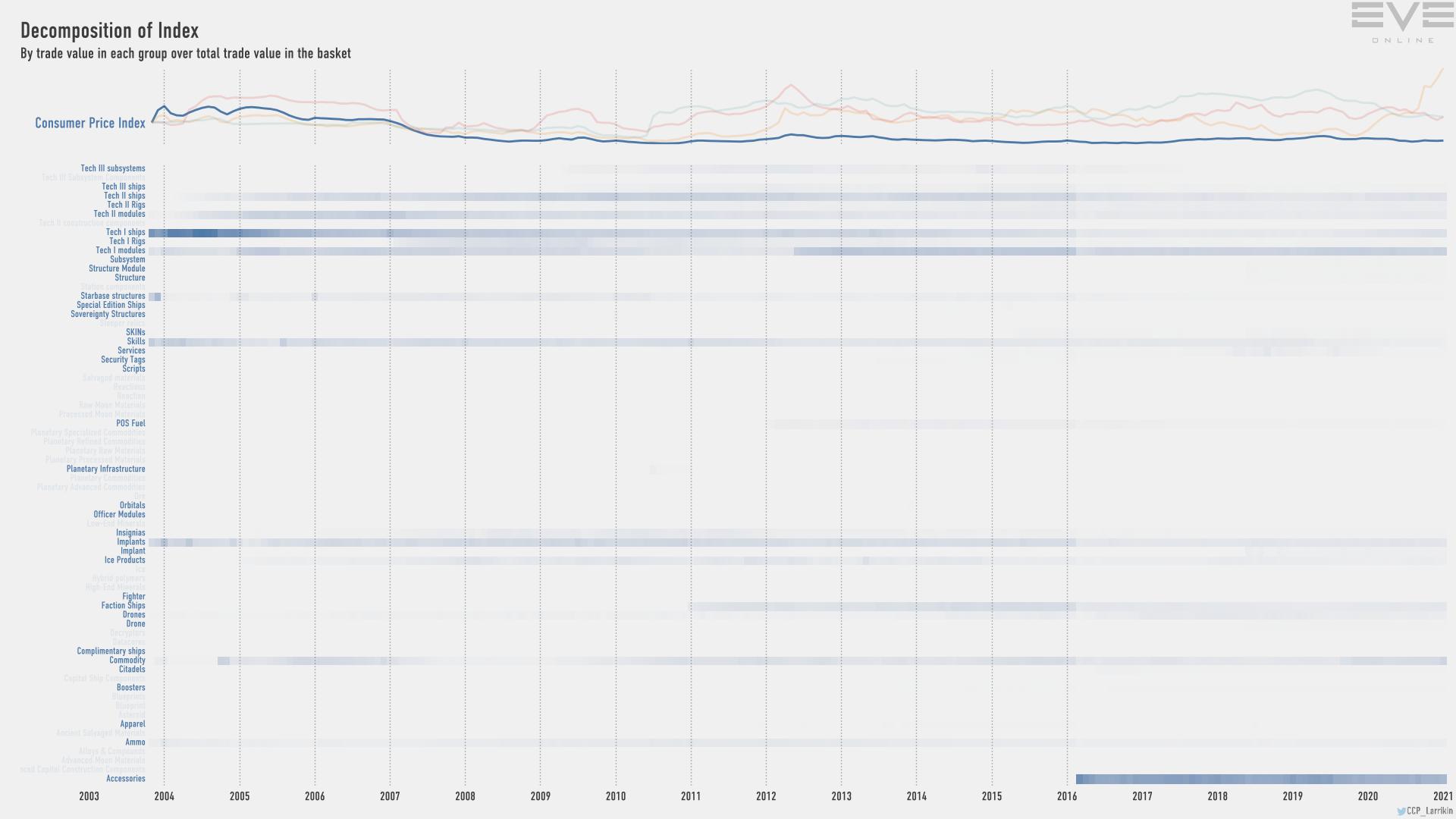 Jan2021 Index Value Decomp Consumer Price Index