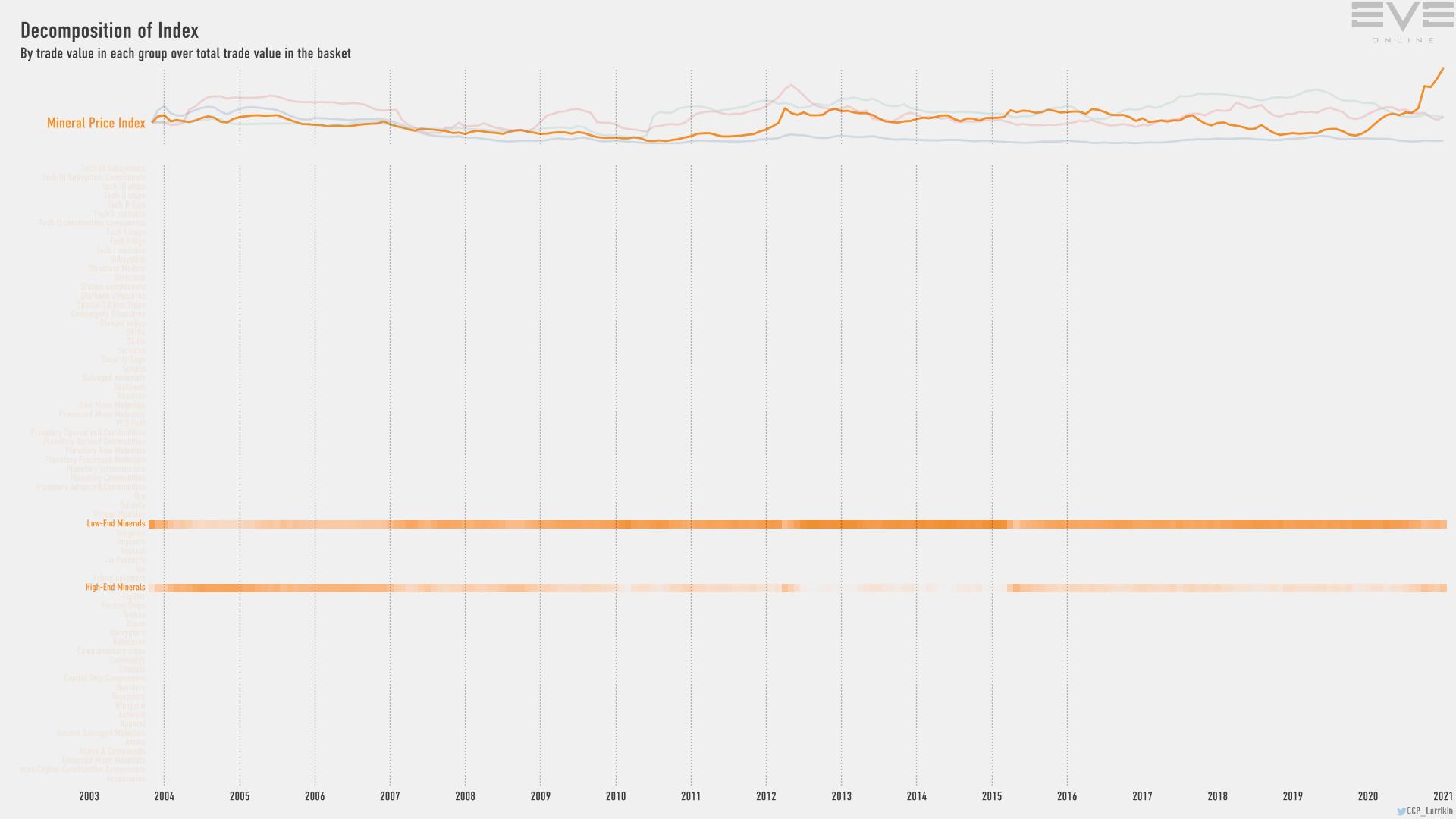 Jan2021 Index Value Decomp Mineral Price Index