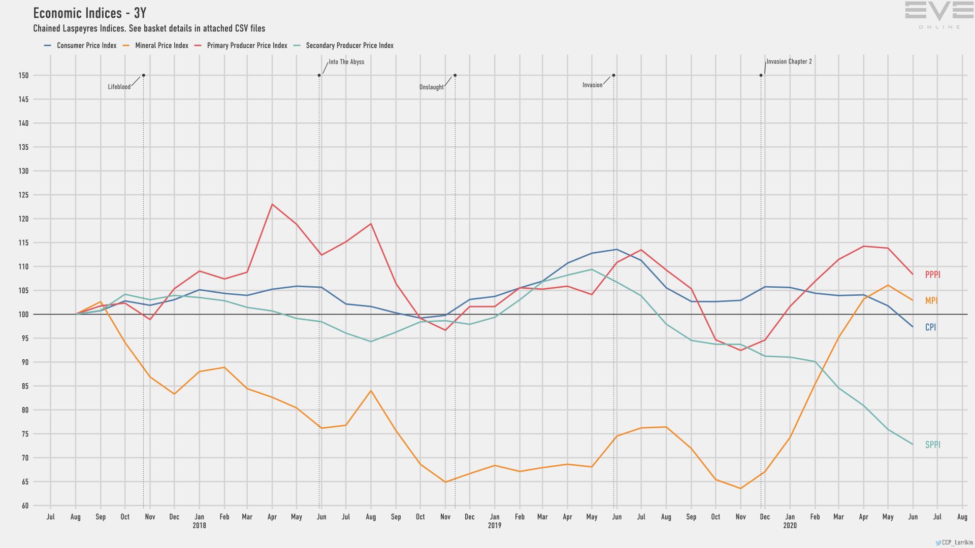 9d economy.indices.short
