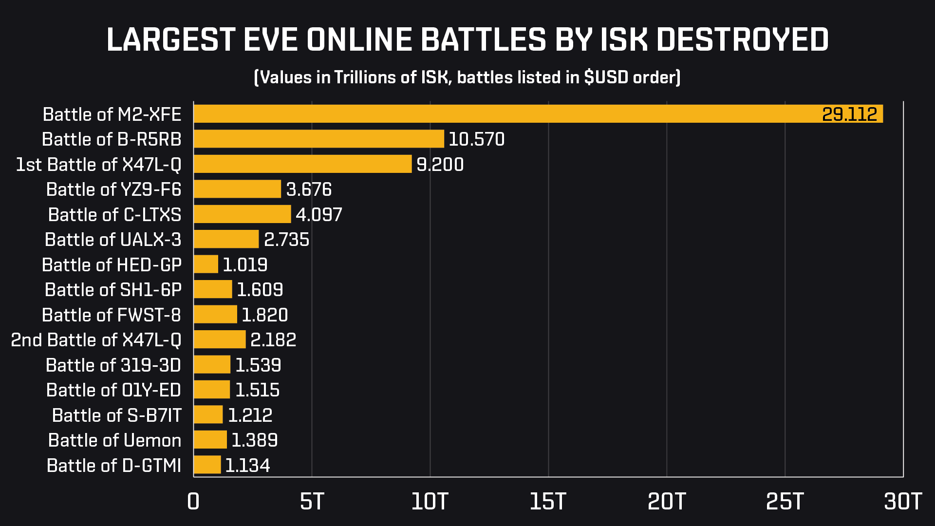 M2 Largest Battles by Isk