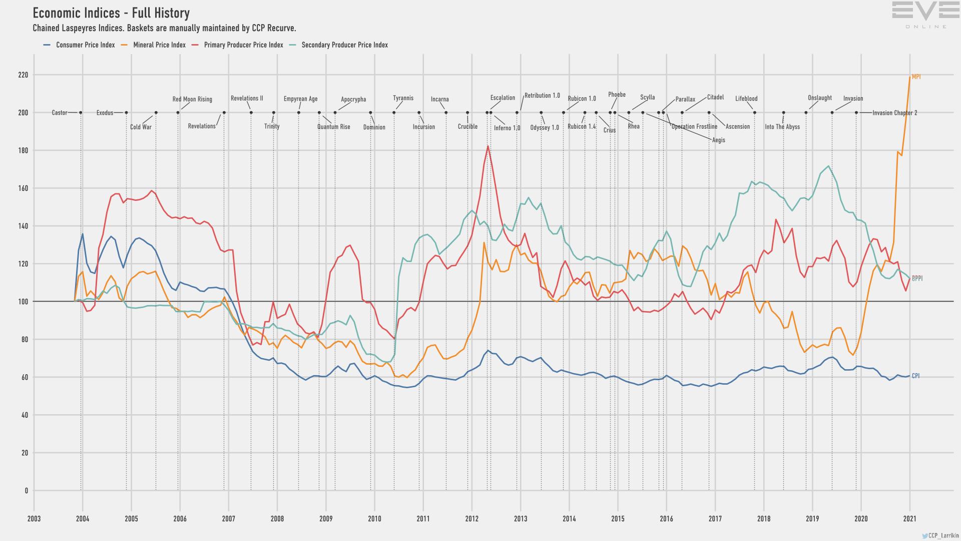 Jan2021 Economy Indices