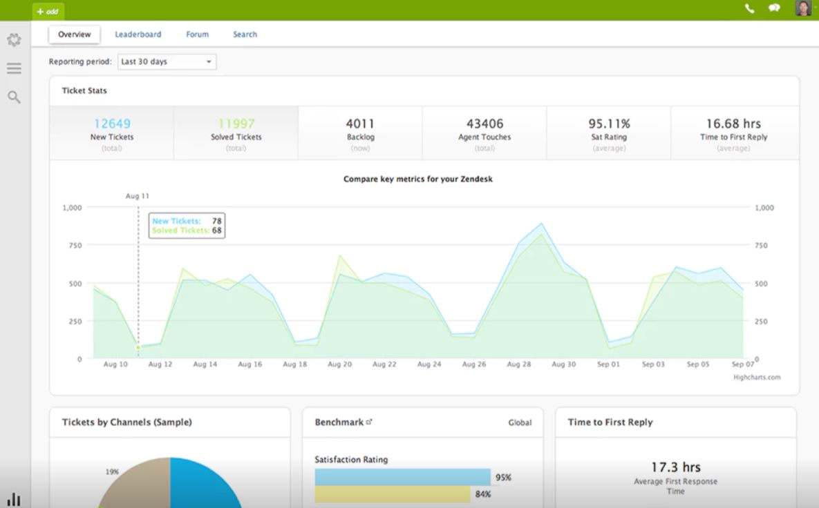 Reporting analytics in Zendesk