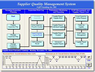 Supplier quality management in QIT Consulting