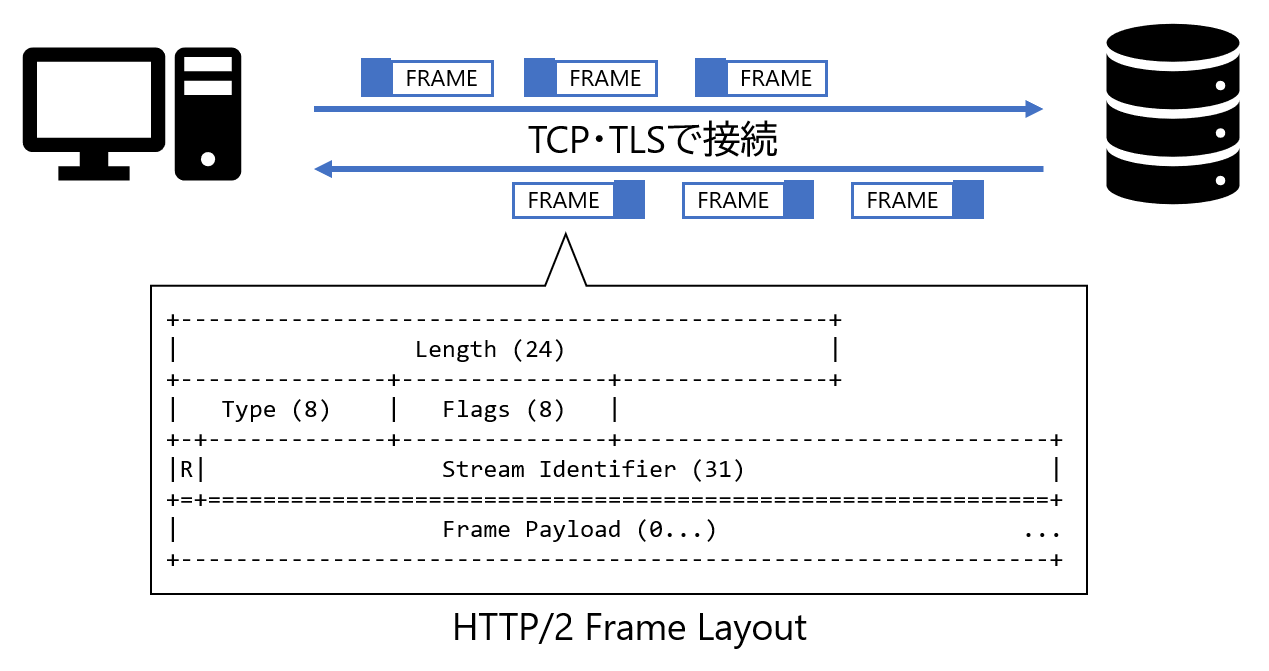HTTP/2がバイナリベースであることの説明図