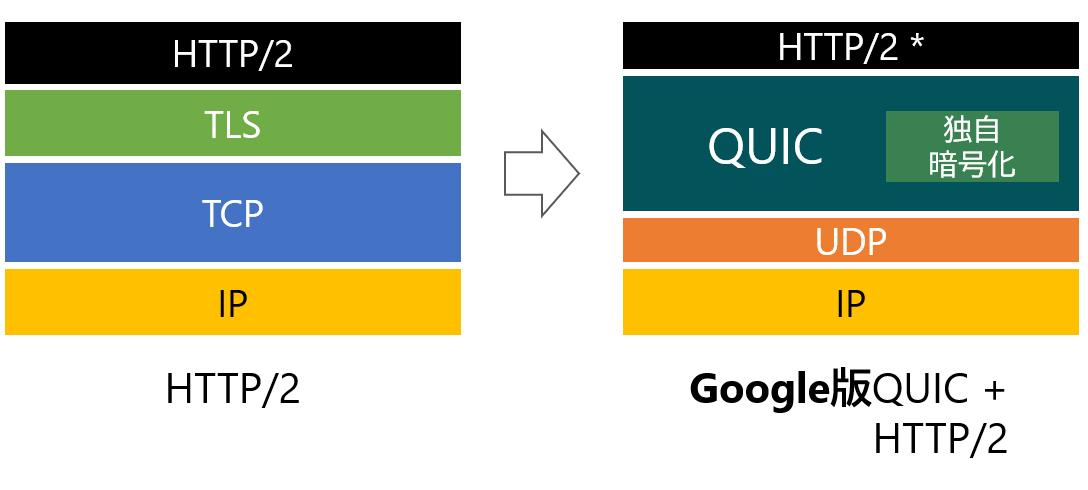 Google版QUICの構成を説明する図