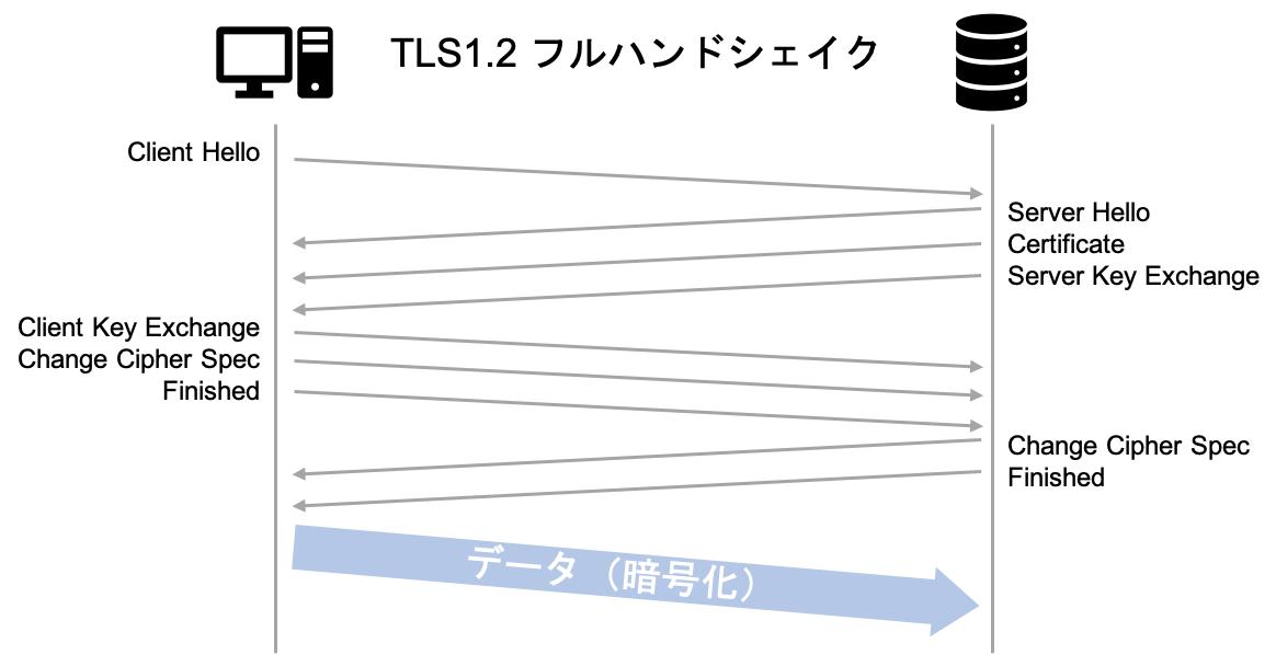 TLS 1.2のフルハンドシェイク