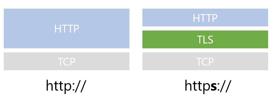 TLSとHTTPの関係を表す図