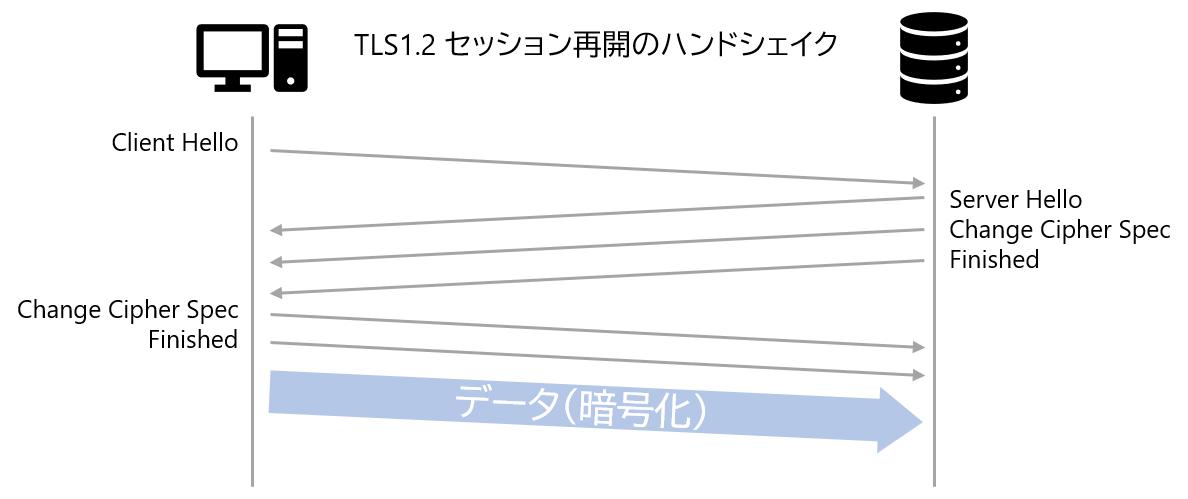 TLS 1.2 セッション再開時のハンドシェイク