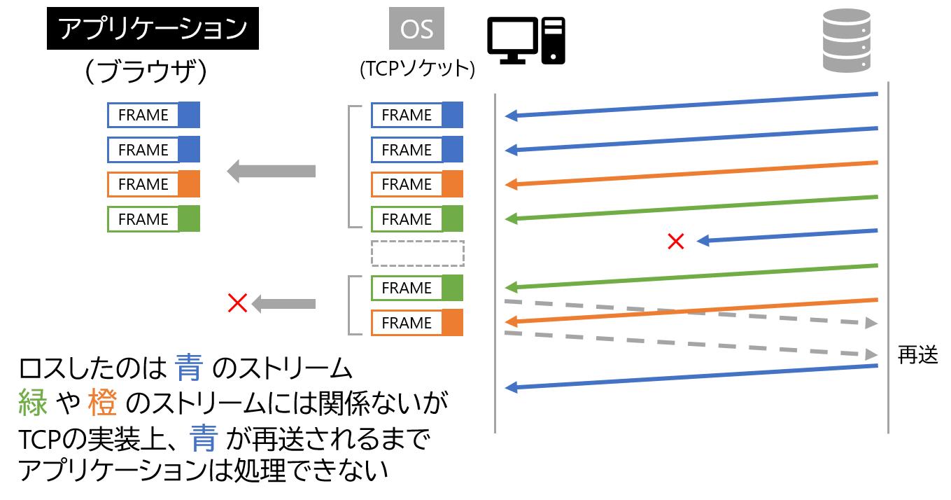 TCPのHead of Lineブロッキングを説明する図
