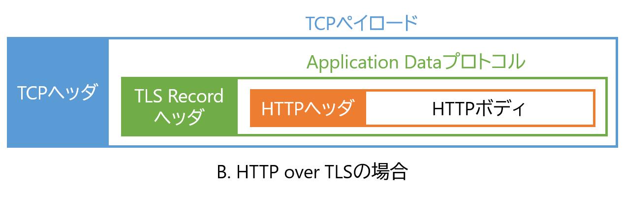 tcp-tls-http